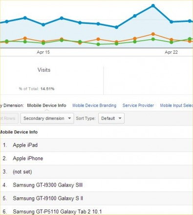 Mobile Device Visitor stats from Google Analytics